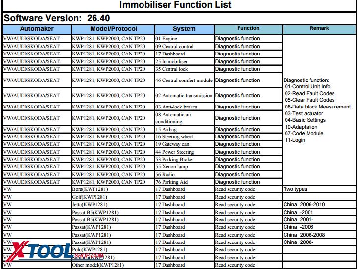 X100 Pro Immobiliser Function List for VW Audi Seat Skoda