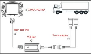 xtool-ps2-hd-heavy-duty-scanner-connect-vci-box-with-truck-2